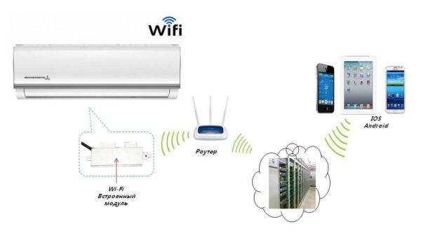 SG1 WiFi